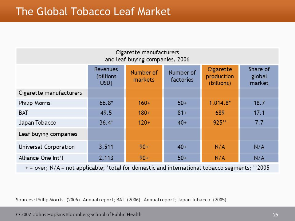  2007 Johns Hopkins Bloomberg School of Public Health 25 The Global Tobacco Leaf Market Sources: Philip Morris.