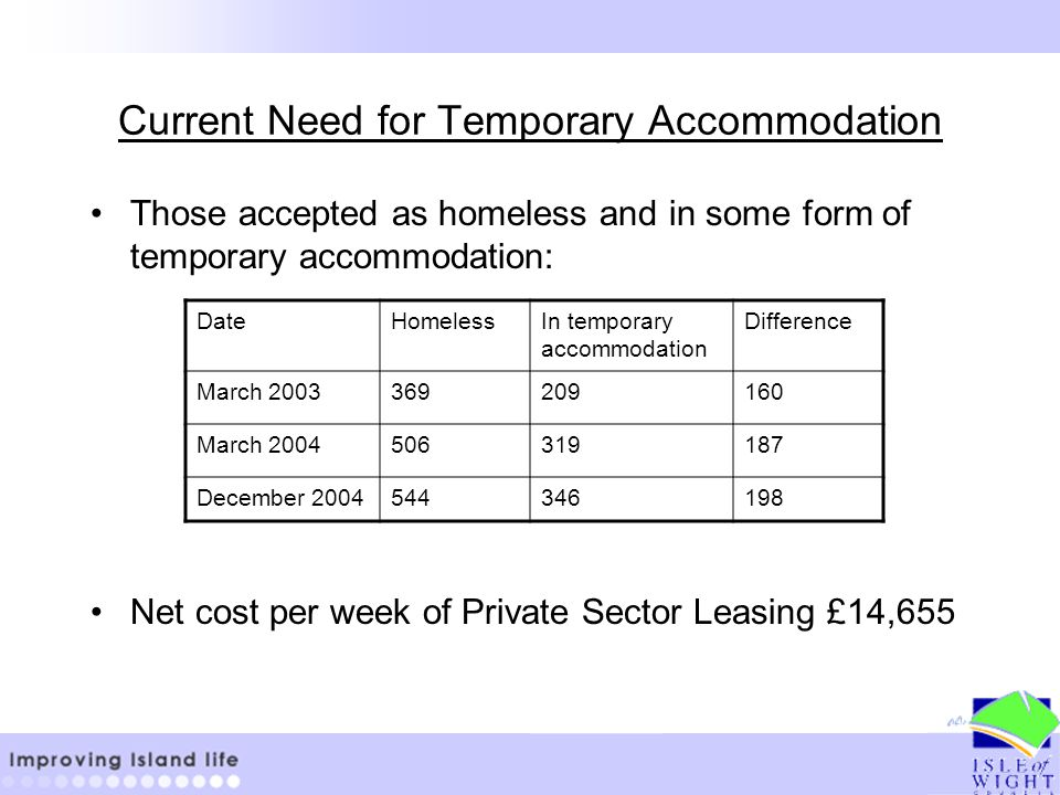 Current Need for Temporary Accommodation Those accepted as homeless and in some form of temporary accommodation: Net cost per week of Private Sector Leasing £14,655 DateHomelessIn temporary accommodation Difference March 2003369209160 March 2004506319187 December 2004544346198