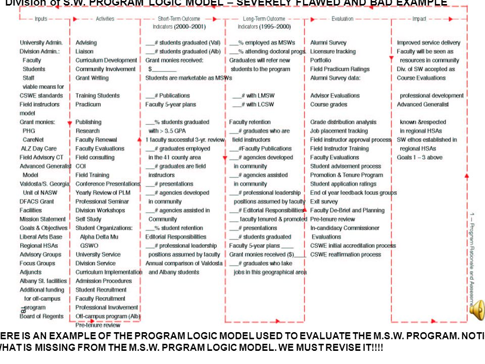 "A USEFUL TOOL IN MAPPING OUT A PROGRAM IS A ""PROGRAM LOGIC MODEL (SEE ONLINE READINGS. WEEK 1) PROGRAM LOGIC MODEL IF YOU CAN SUCCESSFULLY IDENTIFY AL"