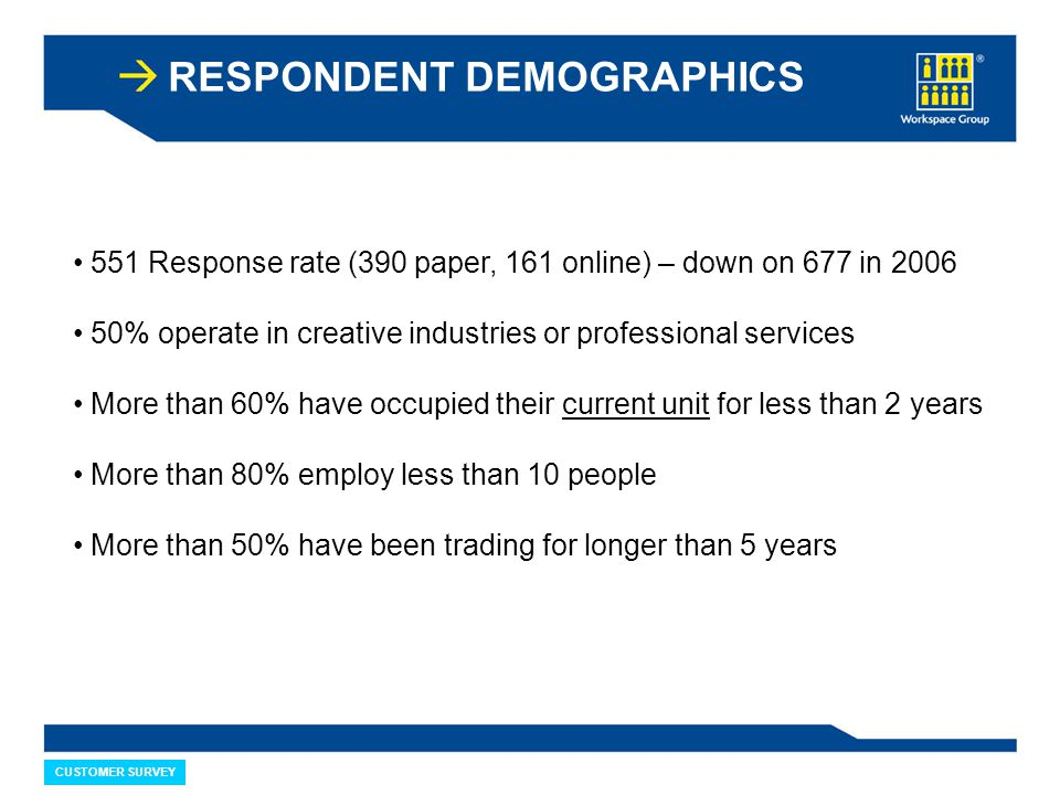 CUSTOMER SURVEY RESPONDENT DEMOGRAPHICS 551 Response rate (390 paper, 161 online) – down on 677 in 2006 50% operate in creative industries or professional services More than 60% have occupied their current unit for less than 2 years More than 80% employ less than 10 people More than 50% have been trading for longer than 5 years