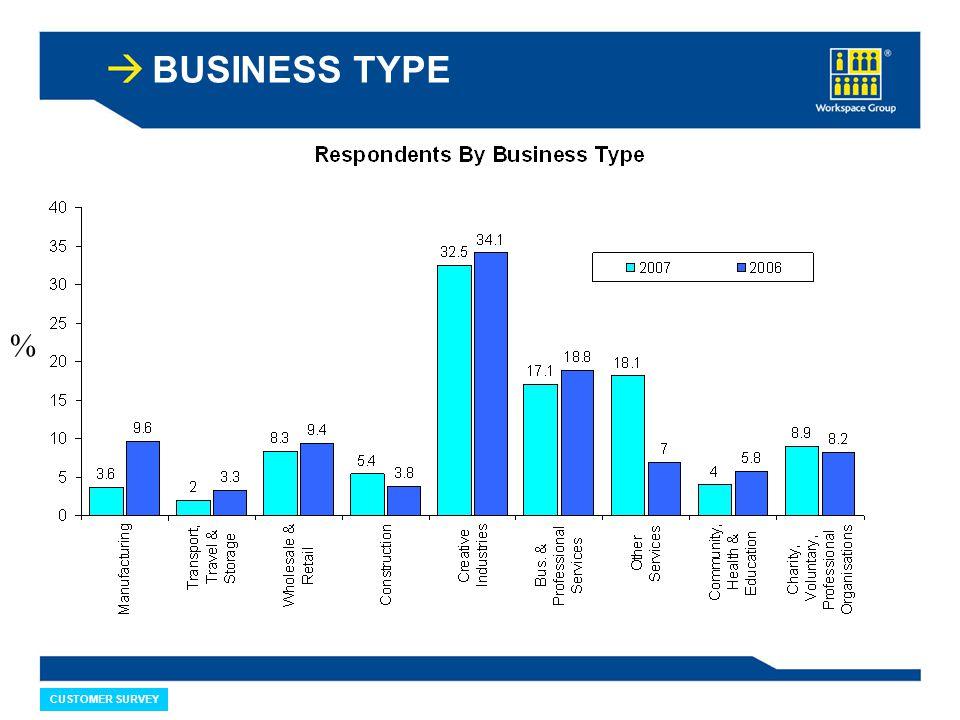 CUSTOMER SURVEY BUSINESS TYPE %