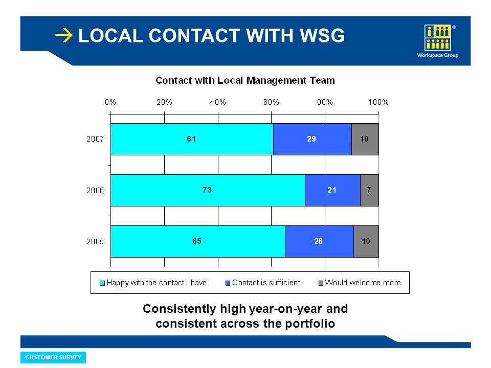 LOCAL CONTACT WITH WSG CUSTOMER SURVEY Consistently high year-on-year and consistent across the portfolio