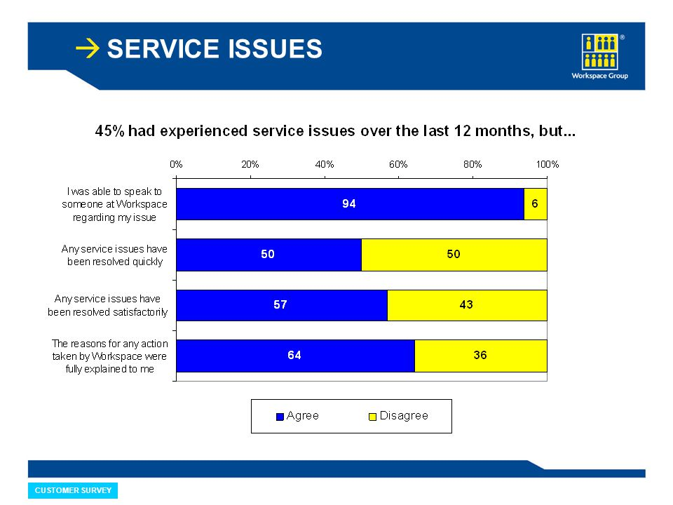 CUSTOMER SURVEY SERVICE ISSUES
