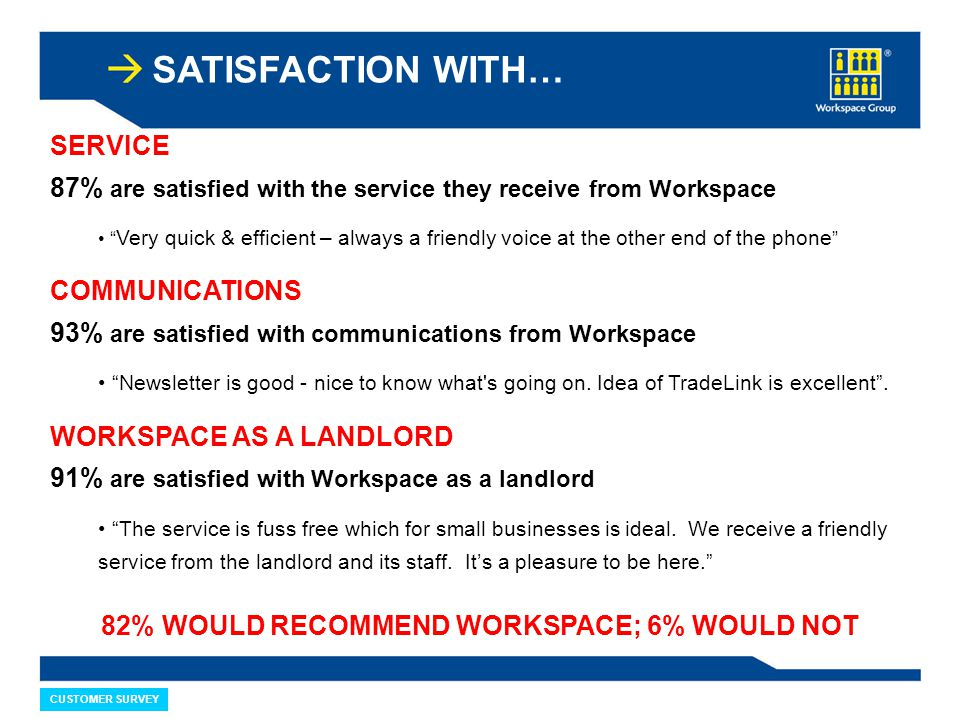 SATISFACTION WITH… CUSTOMER SURVEY SERVICE 87% are satisfied with the service they receive from Workspace Very quick & efficient – always a friendly voice at the other end of the phone COMMUNICATIONS 93% are satisfied with communications from Workspace Newsletter is good - nice to know what s going on.