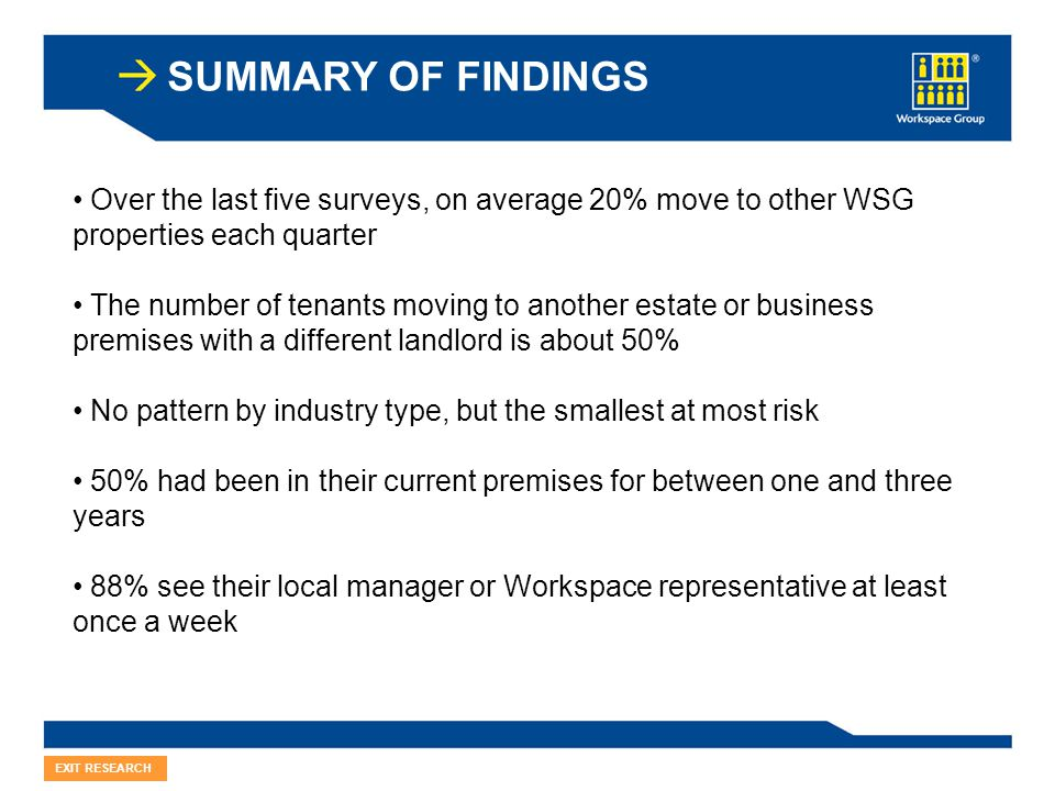 SUMMARY OF FINDINGS EXIT RESEARCH Over the last five surveys, on average 20% move to other WSG properties each quarter The number of tenants moving to