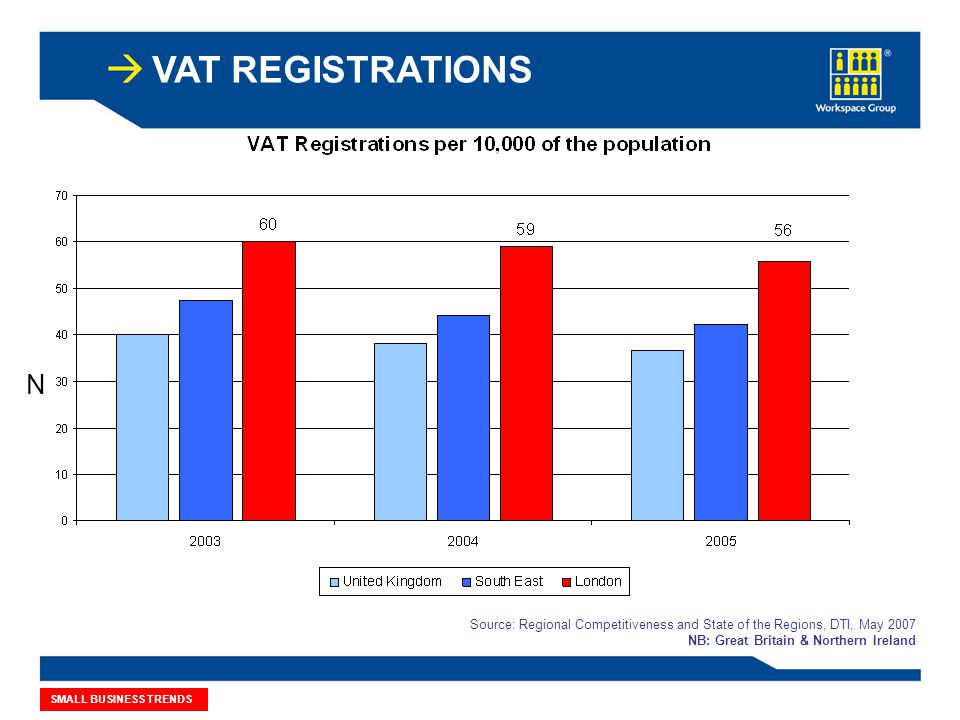 VAT REGISTRATIONS Source: Regional Competitiveness and State of the Regions, DTI, May 2007 NB: Great Britain & Northern Ireland 179,000 SMALL BUSINESS TRENDS N