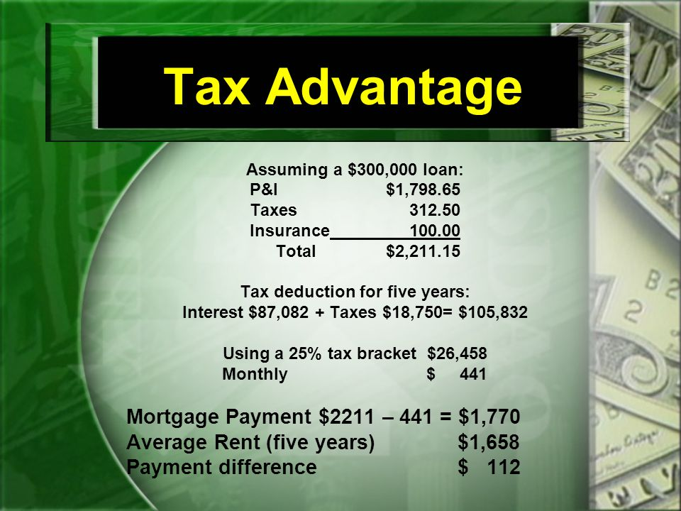 Tax Advantage Assuming a $300,000 loan: P&I$1,798.65 Taxes 312.50 Insurance 100.00 Total$2,211.15 Tax deduction for five years: Interest $87,082 + Taxes $18,750= $105,832 Using a 25% tax bracket $26,458 Monthly$ 441 Mortgage Payment $2211 – 441 = $1,770 Average Rent (five years) $1,658 Payment difference $ 112