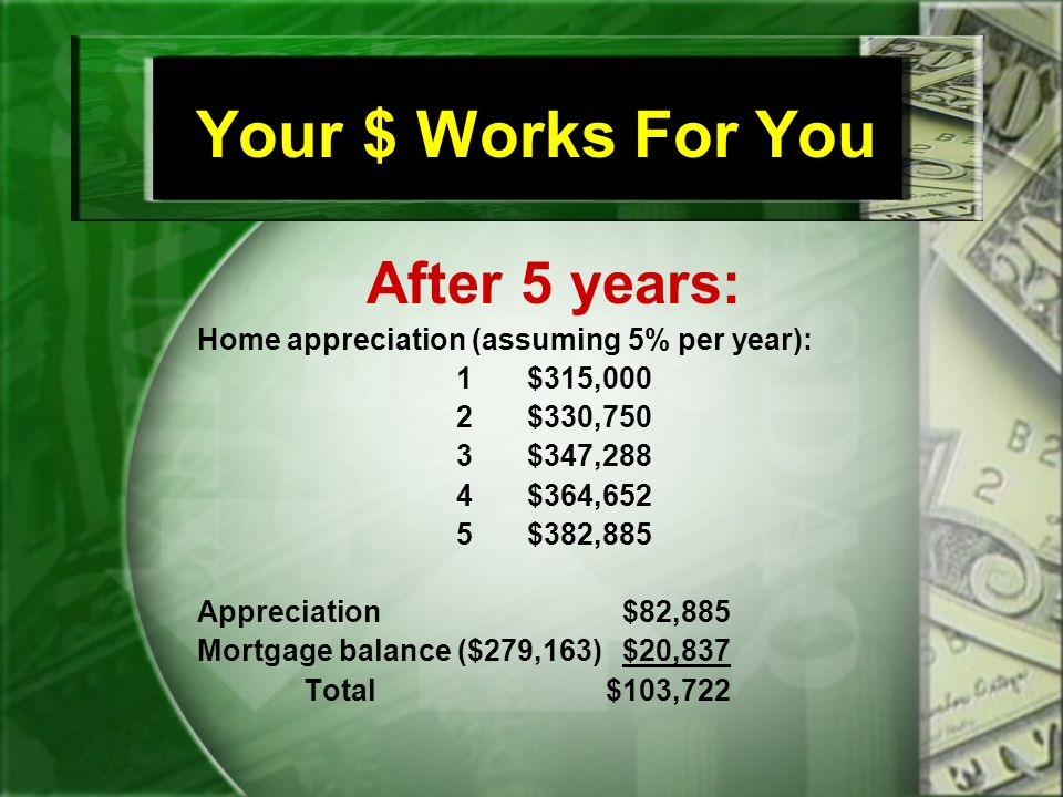 Your $ Works For You After 5 years: Home appreciation (assuming 5% per year): 1$315,000 2$330,750 3$347,288 4$364,652 5$382,885 Appreciation$82,885 Mortgage balance ($279,163)$20,837 Total $103,722