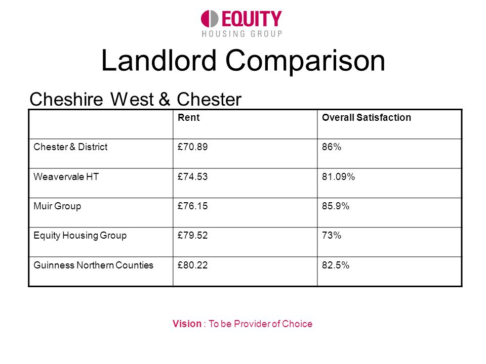 Landlord Comparison Cheshire West & Chester Vision : To be Provider of Choice RentOverall Satisfaction Chester & District£70.8986% Weavervale HT£74.5381.09% Muir Group£76.1585.9% Equity Housing Group£79.5273% Guinness Northern Counties£80.2282.5%