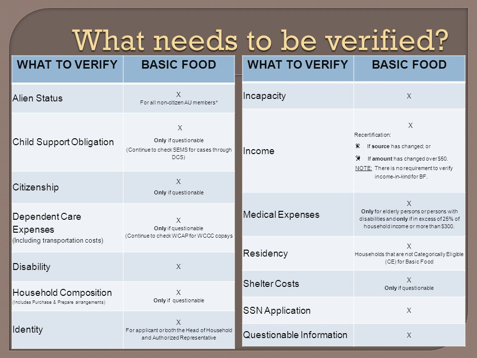 WHAT TO VERIFYBASIC FOOD Alien Status X For all non-citizen AU members* Child Support Obligation X Only if questionable (Continue to check SEMS for ca