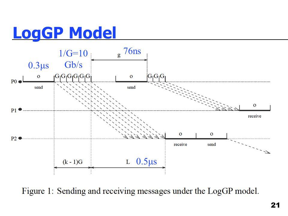 21 LogGP Model 0.5μs 0.3μs 76ns 1/G=10 Gb/s