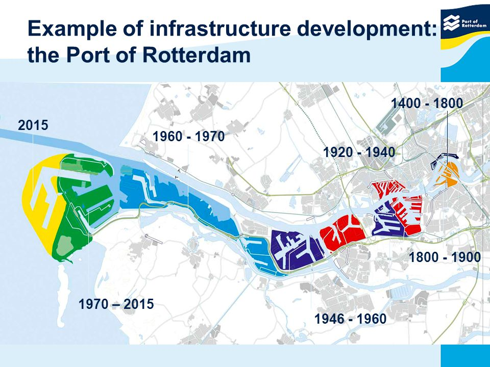 Example of infrastructure development: the Port of Rotterdam 1800 - 1900 1400 - 1800 1800 - 1900 1920 - 1940 1946 - 1960 1960 - 1970 1970 – 2015 2015