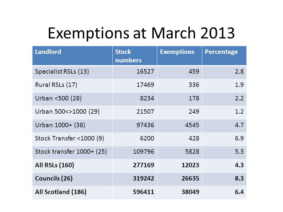 Exemptions at March 2013 LandlordStock numbers ExemptionsPercentage Specialist RSLs (13)165274592.8 Rural RSLs (17)174693361.9 Urban <500 (28)82341782.2 Urban 500<>1000 (29)215072491.2 Urban 1000+ (38)9743645454.7 Stock Transfer <1000 (9)62004286.9 Stock transfer 1000+ (25)10979658285.3 All RSLs (160)277169120234.3 Councils (26)319242266358.3 All Scotland (186)596411380496.4
