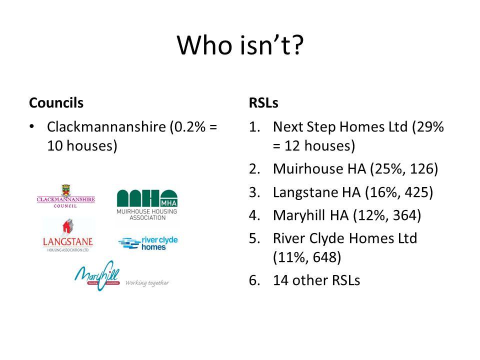 Who isn't? Councils Clackmannanshire (0.2% = 10 houses) RSLs 1.Next Step Homes Ltd (29% = 12 houses) 2.Muirhouse HA (25%, 126) 3.Langstane HA (16%, 42
