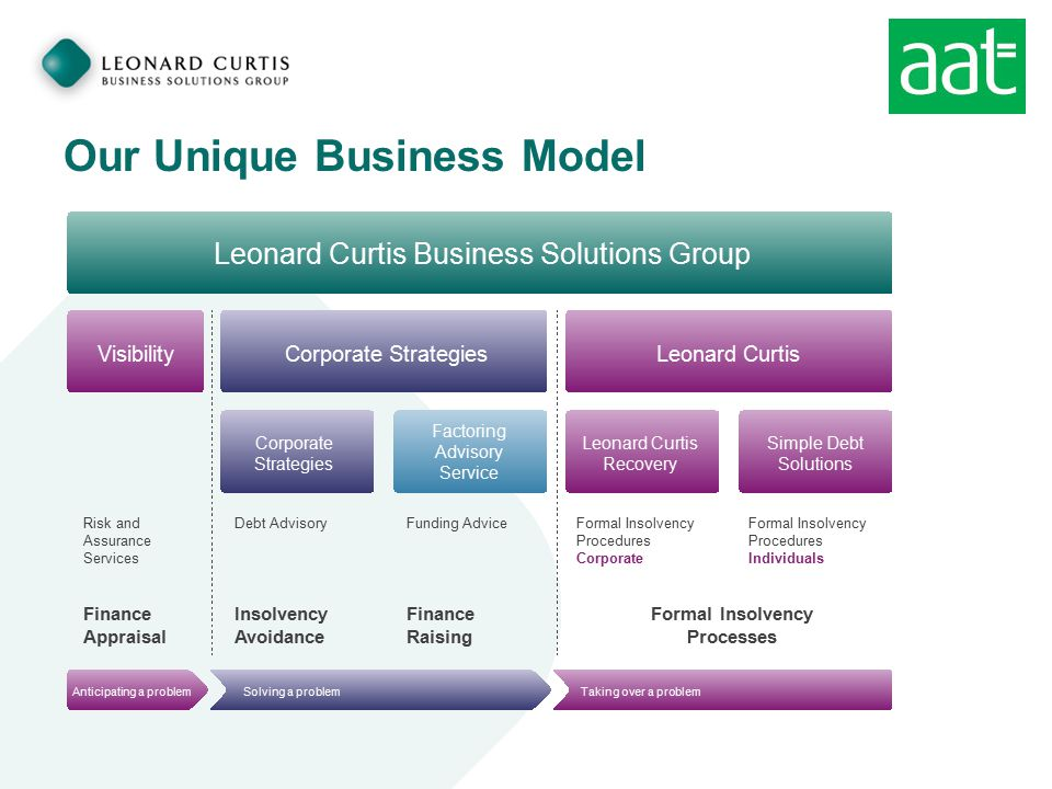 Our Unique Business Model Leonard Curtis Business Solutions Group Corporate StrategiesLeonard CurtisVisibility Corporate Strategies Factoring Advisory Service Leonard Curtis Recovery Simple Debt Solutions Anticipating a problemSolving a problemTaking over a problem Risk and Assurance Services Debt AdvisoryFunding AdviceFormal Insolvency Procedures Corporate Formal Insolvency Procedures Individuals Finance Appraisal Insolvency Avoidance Finance Raising Formal Insolvency Processes