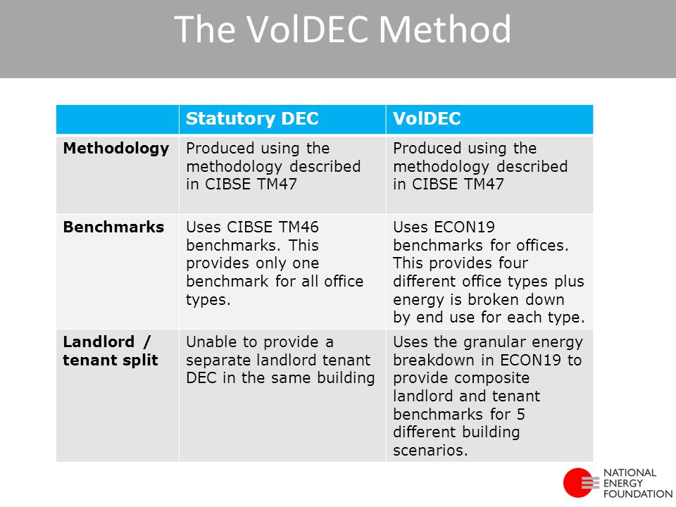 The VolDEC Method Statutory DECVolDEC MethodologyProduced using the methodology described in CIBSE TM47 BenchmarksUses CIBSE TM46 benchmarks. This pro