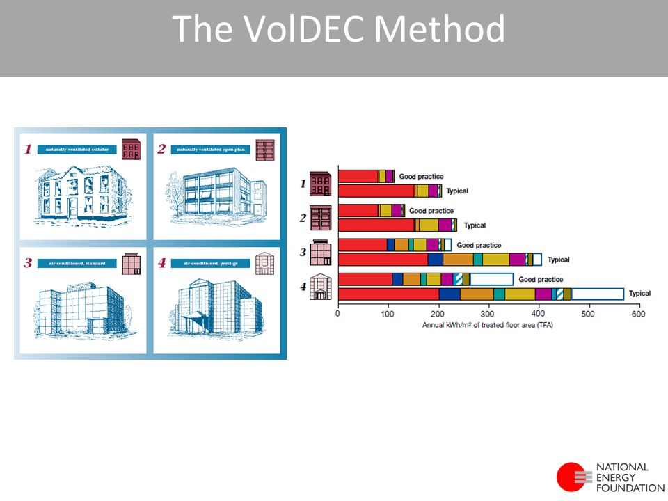 The VolDEC Method