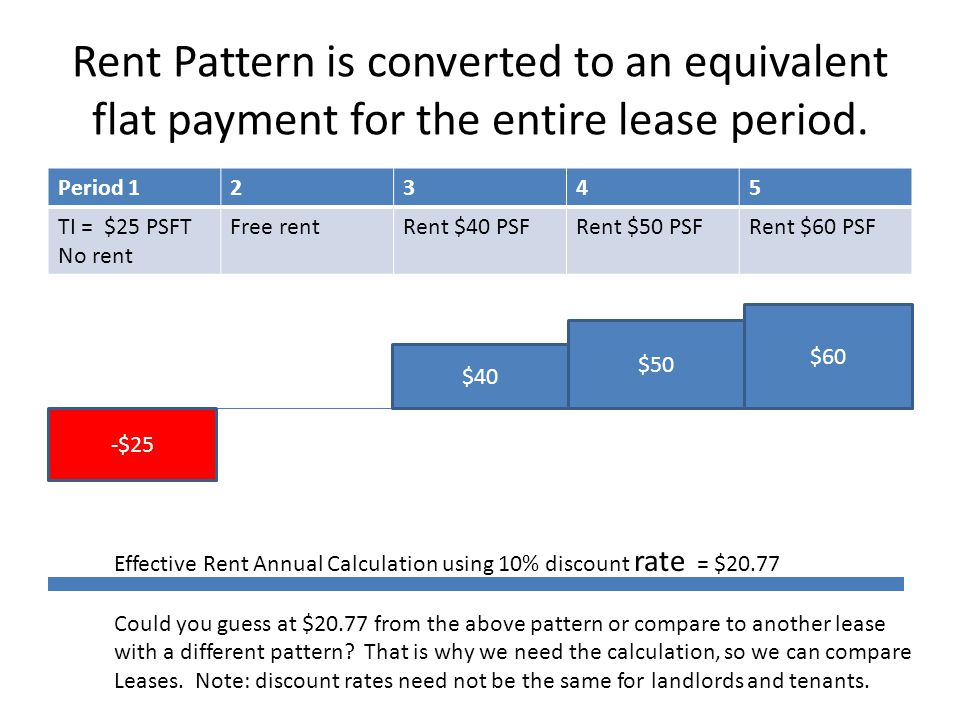 Rent Pattern is converted to an equivalent flat payment for the entire lease period. Period 12345 TI = $25 PSFT No rent Free rentRent $40 PSFRent $50