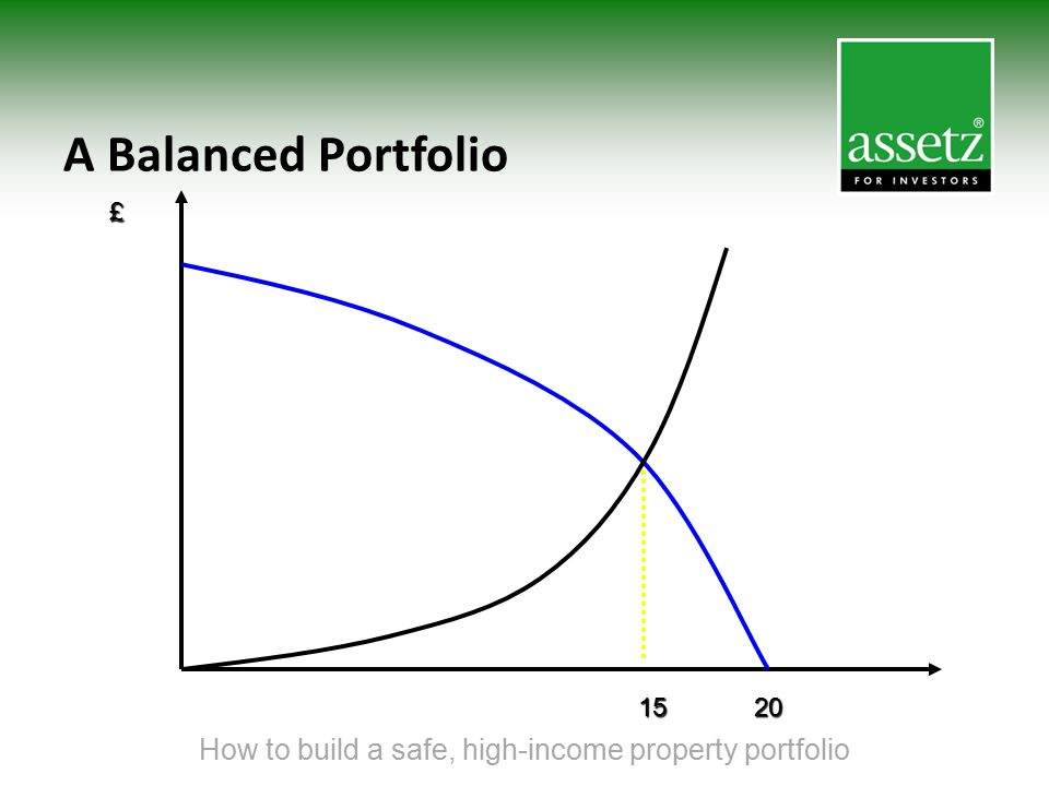 A Balanced Portfolio How to build a safe, high-income property portfolio £ 1520
