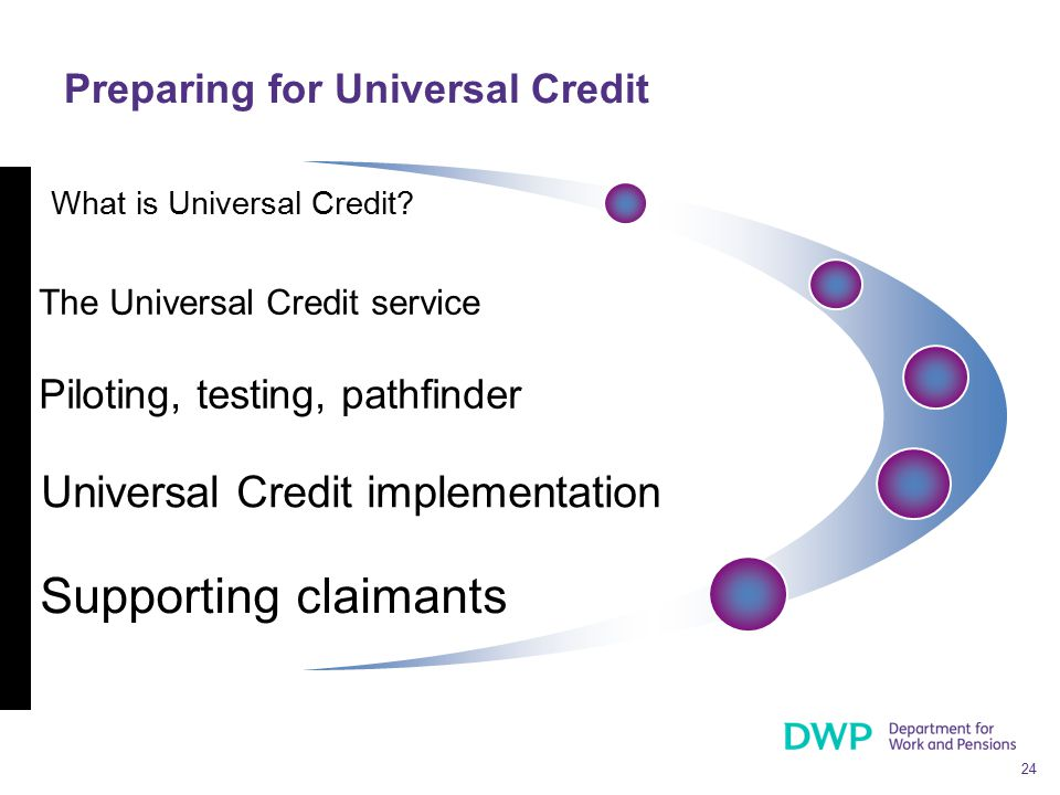 24 Preparing for Universal Credit What is Universal Credit? The Universal Credit service Supporting claimants Piloting, testing, pathfinder Universal