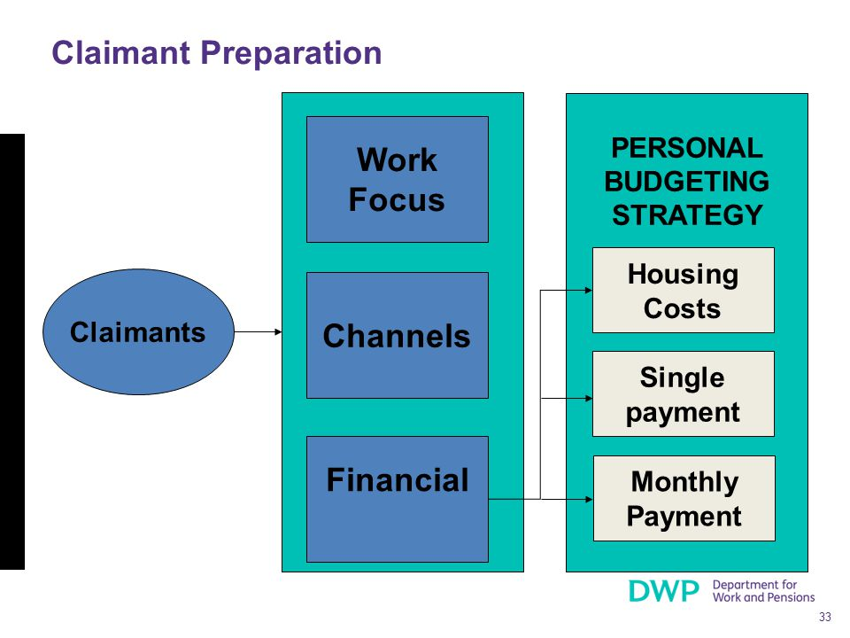 33 PERSONAL BUDGETING STRATEGY Claimant Preparation Work Focus Housing Costs Channels Financial Single payment Monthly Payment Claimants