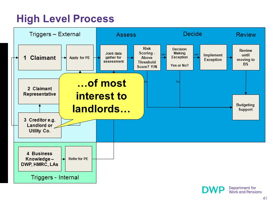41 Triggers - Internal Triggers – External High Level Process 1 Claimant 2 Claimant Representative 4 Business Knowledge – DWP, HMRC, LAs 3 Creditor e.