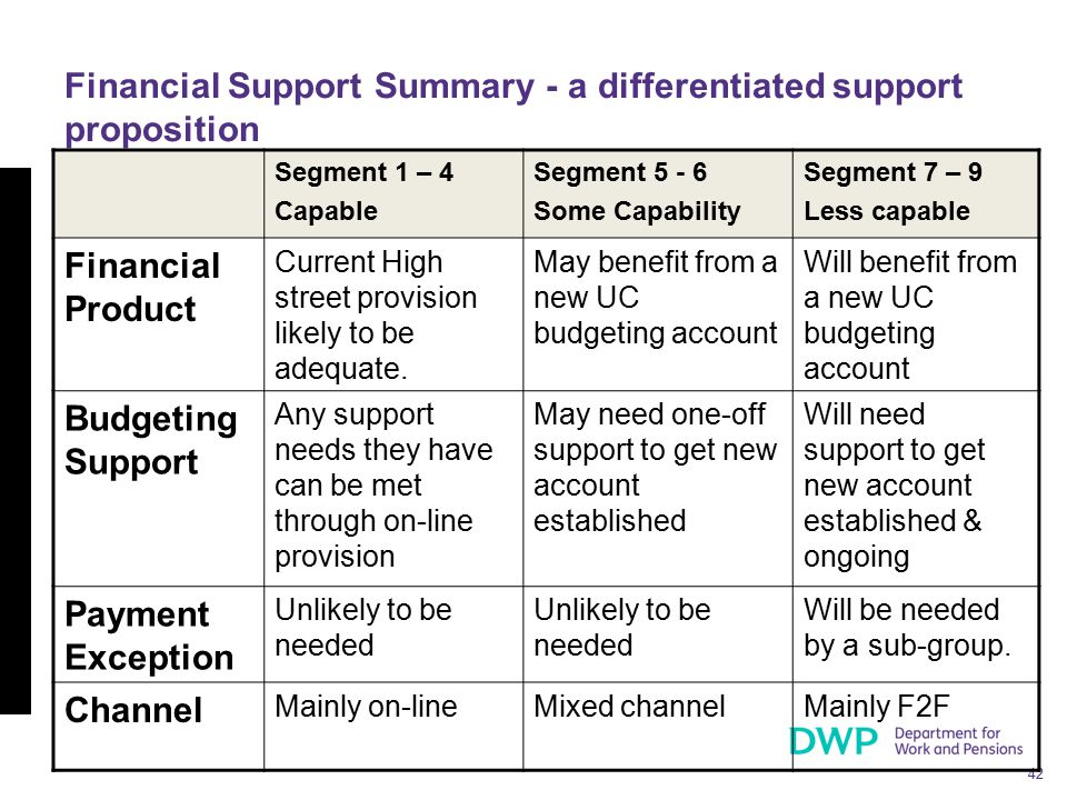 42 Financial Support Summary - a differentiated support proposition Segment 1 – 4 Capable Segment 5 - 6 Some Capability Segment 7 – 9 Less capable Fin