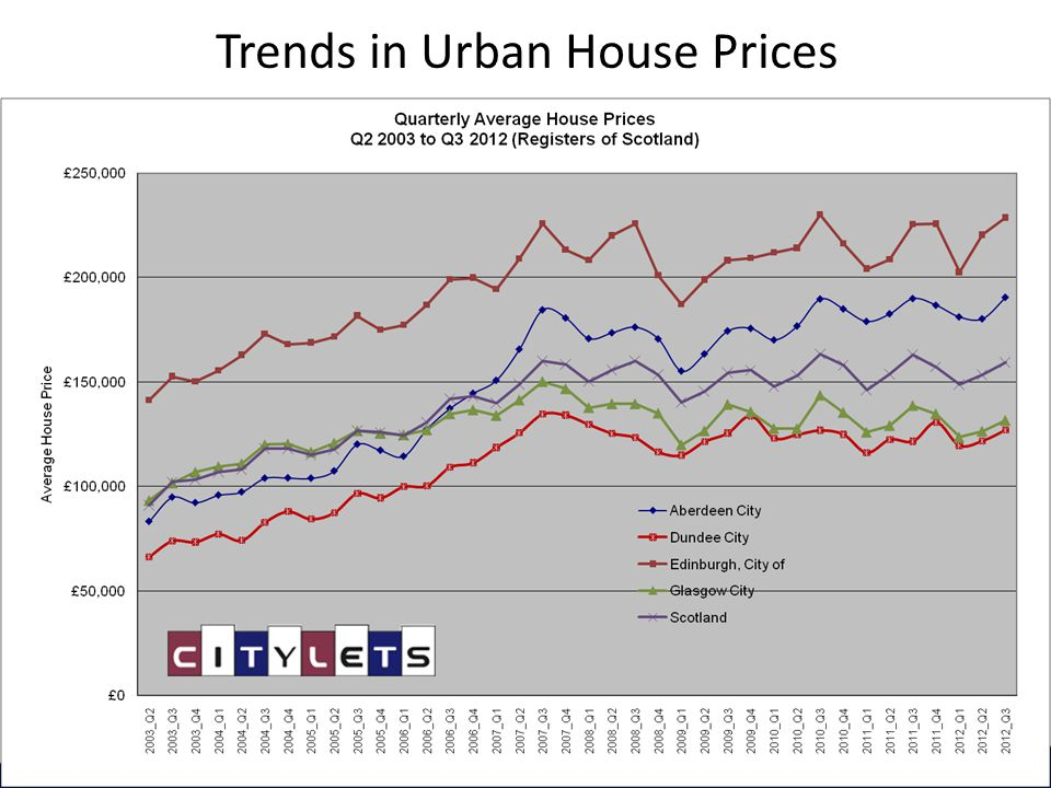 Trends in Urban House Prices