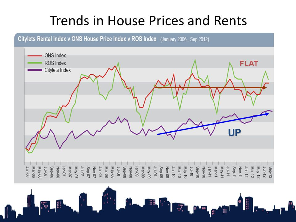 Trends in House Prices and Rents UP FLAT