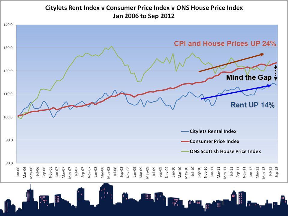 Rent UP 14% CPI and House Prices UP 24% Mind the Gap