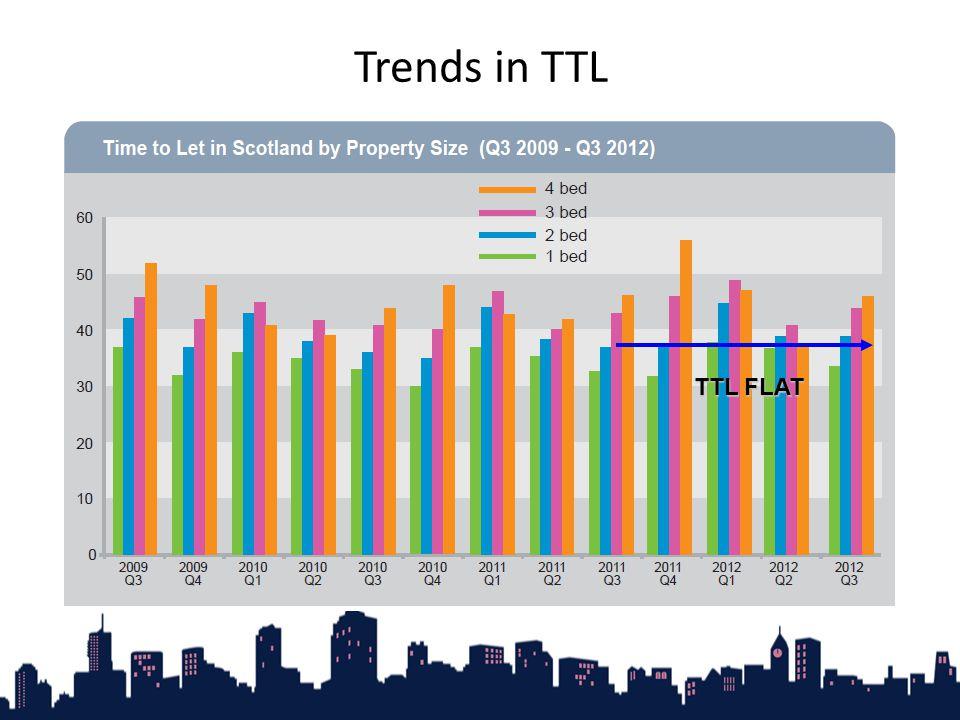 Trends in TTL TTL FLAT