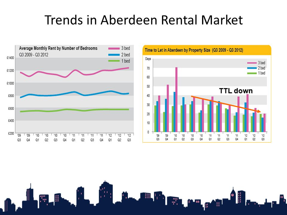 Trends in Aberdeen Rental Market TTL down