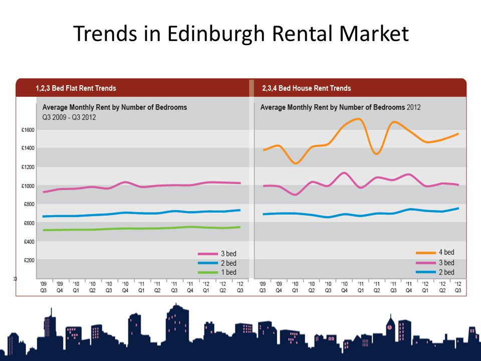 Trends in Edinburgh Rental Market