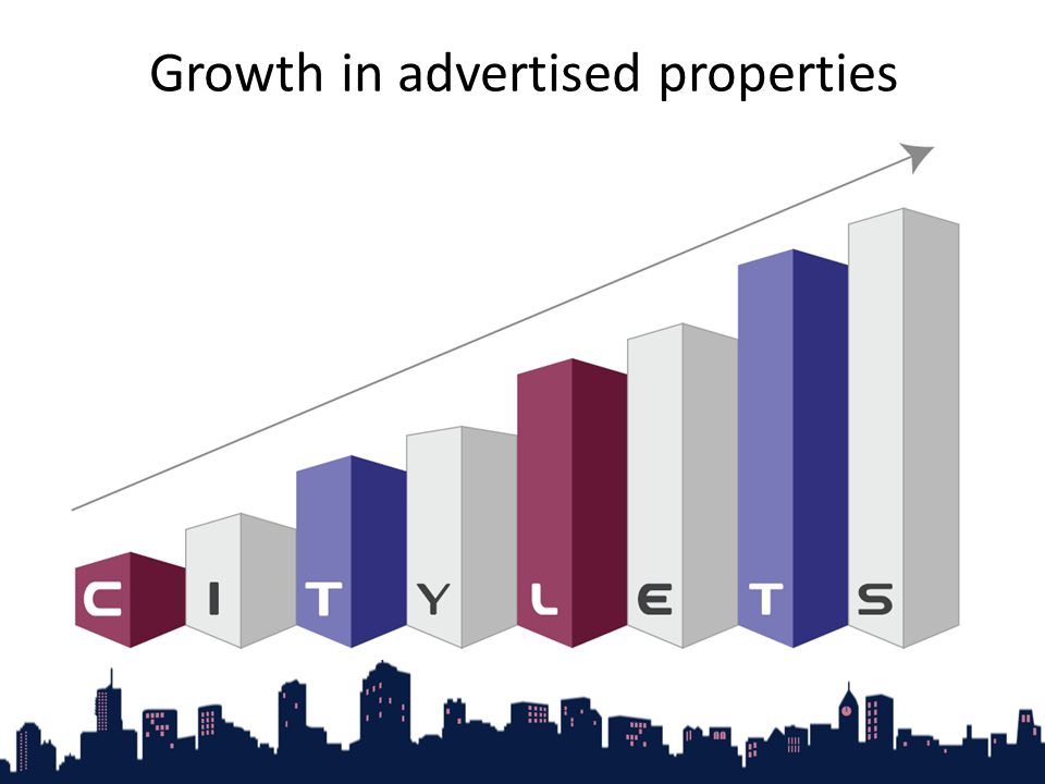 Growth in advertised properties