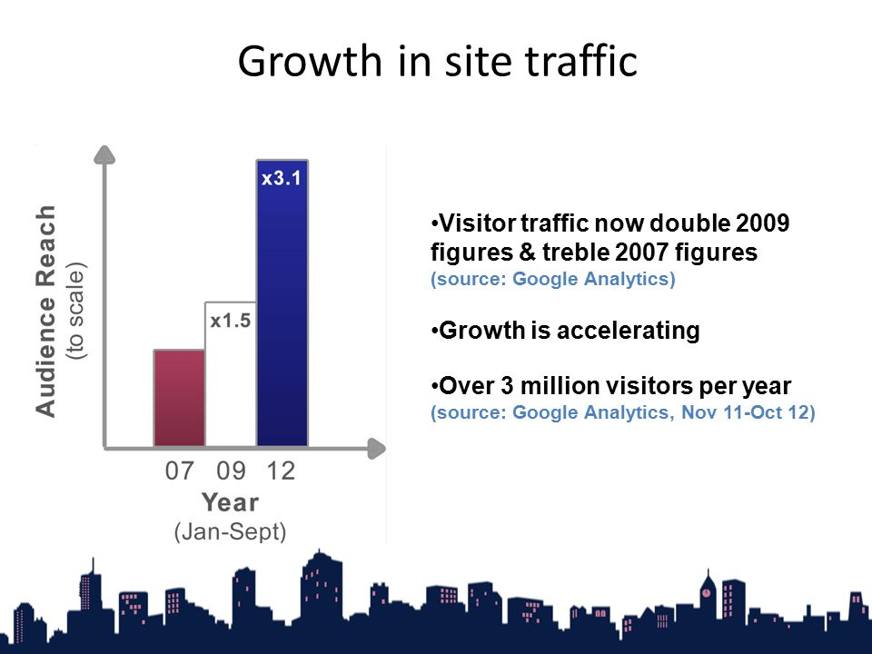 Visitor traffic now double 2009 figures & treble 2007 figures (source: Google Analytics) Growth is accelerating Over 3 million visitors per year (sour
