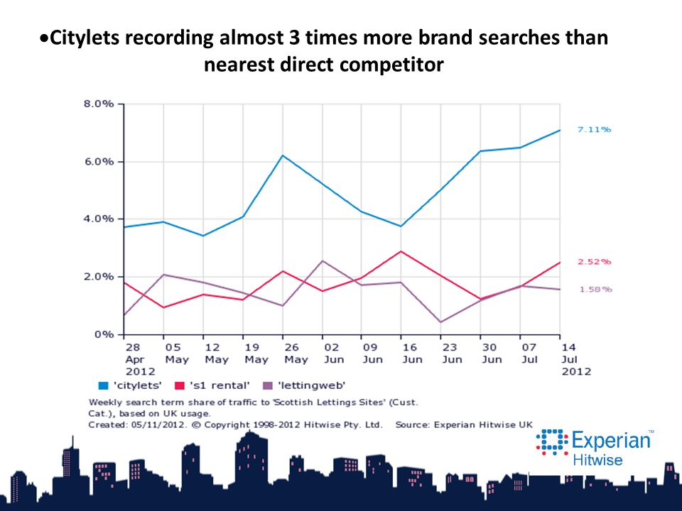  Citylets recording almost 3 times more brand searches than nearest direct competitor