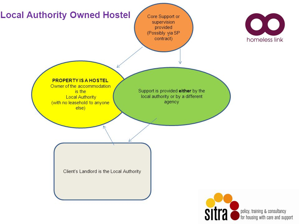 PROPERTY IS A HOSTEL Owner of the accommodation is the Local Authority (with no leasehold to anyone else) Core Support or supervision provided (Possibly via SP contract) Client's Landlord is the Local Authority Support is provided either by the local authority or by a different agency Local Authority Owned Hostel *