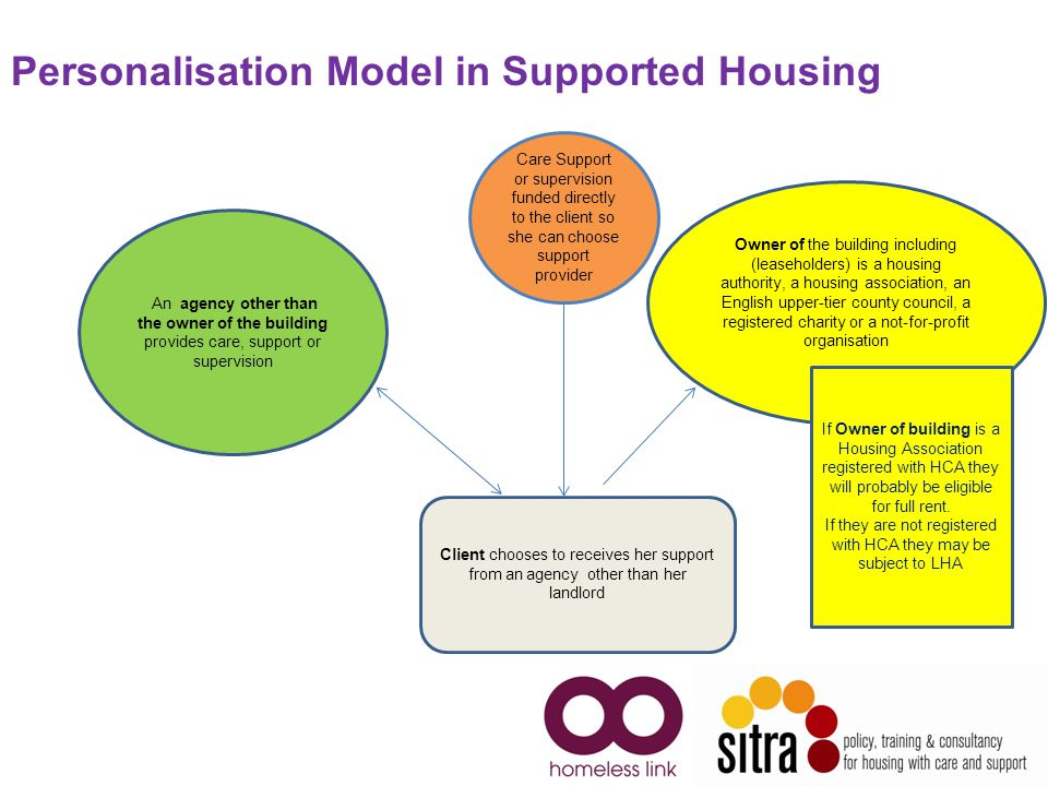 5 Owner of the building including (leaseholders) is a housing authority, a housing association, an English upper-tier county council, a registered charity or a not-for-profit organisation Care Support or supervision funded directly to the client so she can choose support provider Client chooses to receives her support from an agency other than her landlord Personalisation Model in Supported Housing An agency other than the owner of the building provides care, support or supervision If Owner of building is a Housing Association registered with HCA they will probably be eligible for full rent.