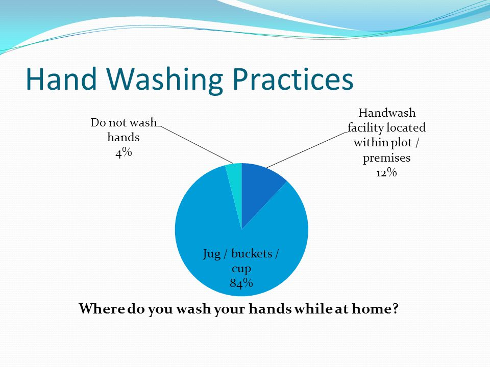 Hand Washing Practices