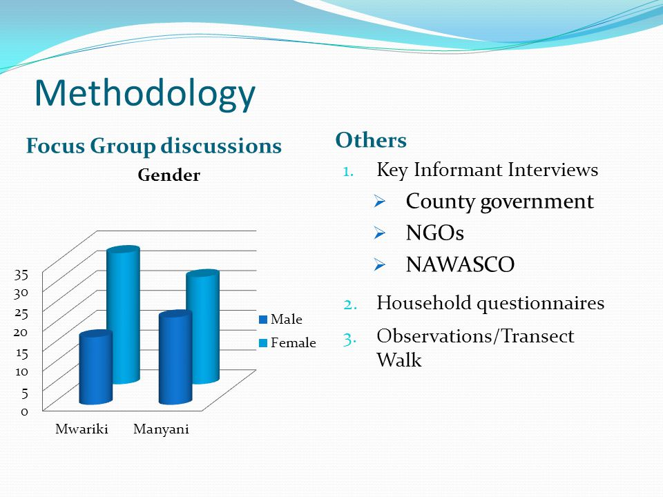 Methodology Focus Group discussions Others 1. Key Informant Interviews  County government  NGOs  NAWASCO 2. Household questionnaires 3. Observation
