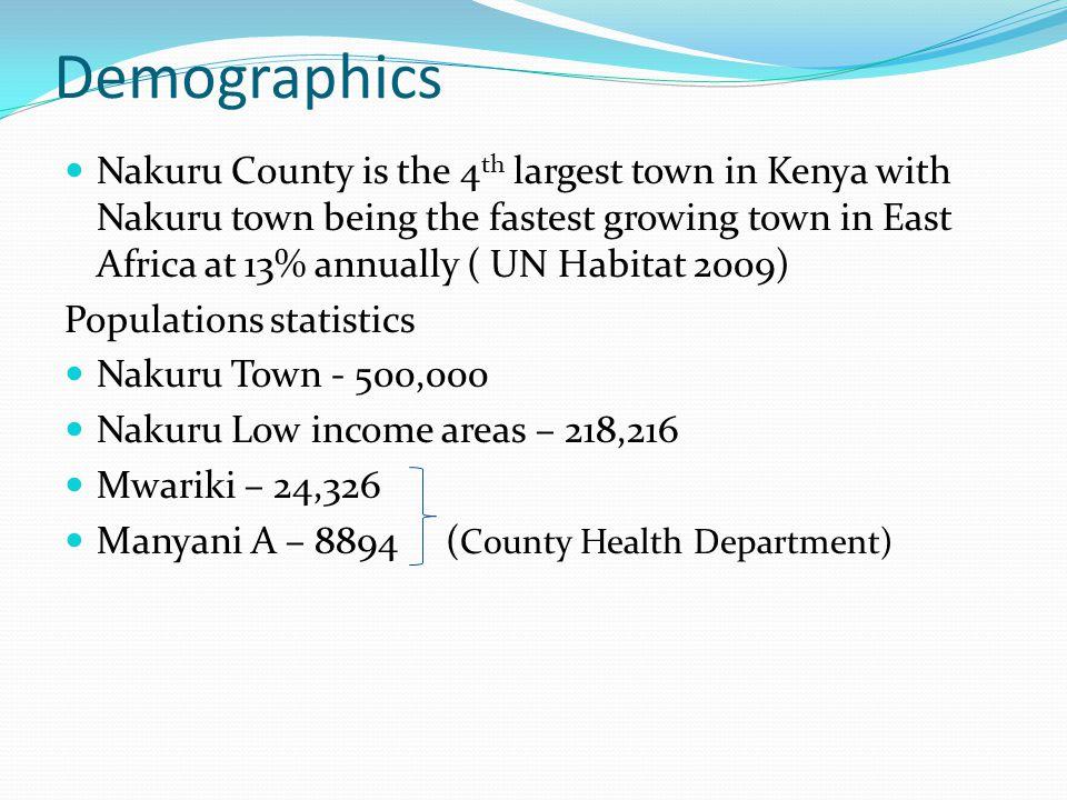 Demographics Nakuru County is the 4 th largest town in Kenya with Nakuru town being the fastest growing town in East Africa at 13% annually ( UN Habitat 2009) Populations statistics Nakuru Town - 500,000 Nakuru Low income areas – 218,216 Mwariki – 24,326 Manyani A – 8894 ( County Health Department)