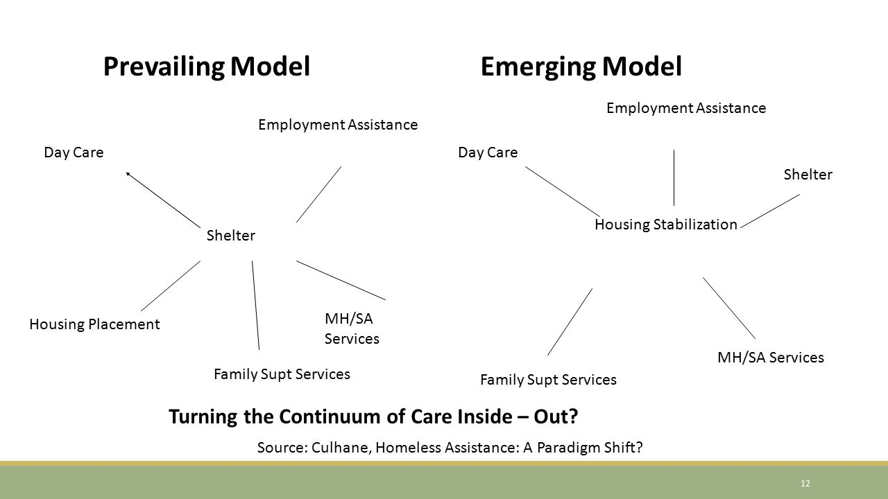 Shelter Day Care Employment Assistance Housing Placement Family Supt Services MH/SA Services Prevailing ModelEmerging Model Housing Stabilization Day