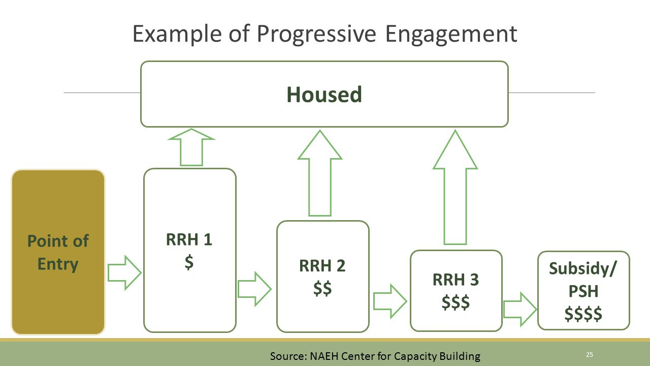 Example of Progressive Engagement Point of Entry Housed RRH 1 $ RRH 2 $$ RRH 3 $$$ Subsidy/ PSH $$$$ Source: NAEH Center for Capacity Building 25