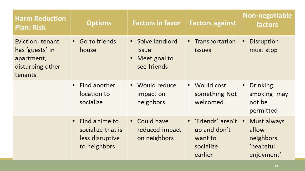 Harm Reduction Plan 61 Harm Reduction Plan: Risk OptionsFactors in favorFactors against Non-negotiable factors Eviction: tenant has 'guests' in apartm
