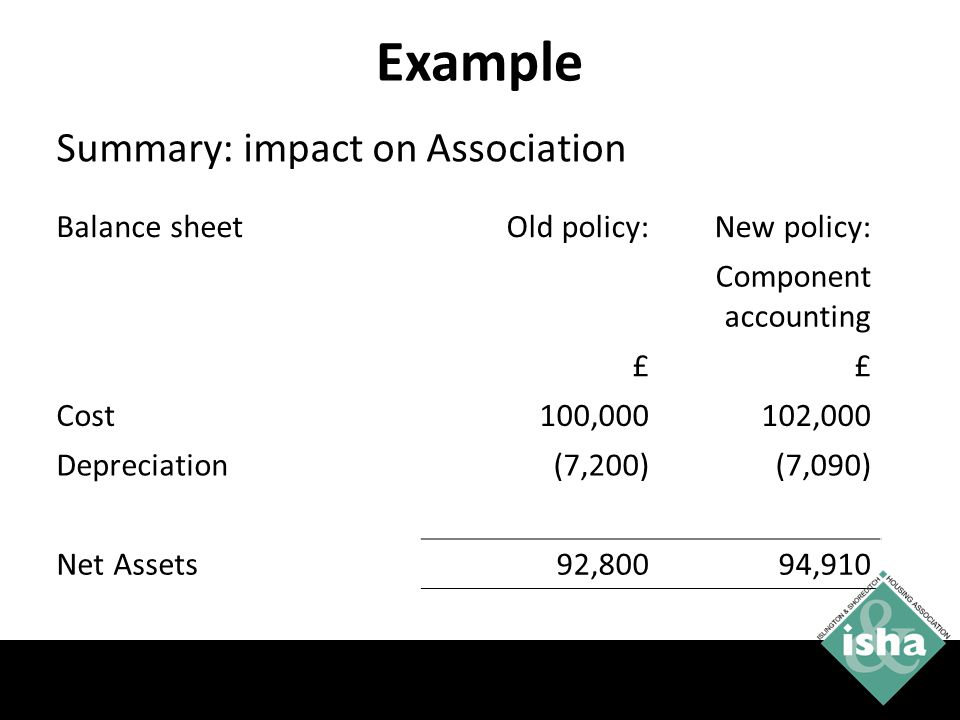 Example Balance sheetOld policy:New policy: Component accounting ££ Cost100,000102,000 Depreciation(7,200)(7,090) Net Assets92,80094,910 Summary: impact on Association 41