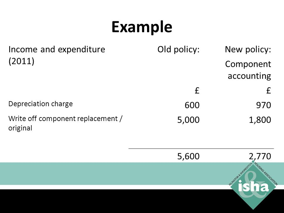 Example Income and expenditure (2011) Old policy:New policy: Component accounting ££ Depreciation charge 600970 Write off component replacement / original 5,0001,800 5,6002,770 42