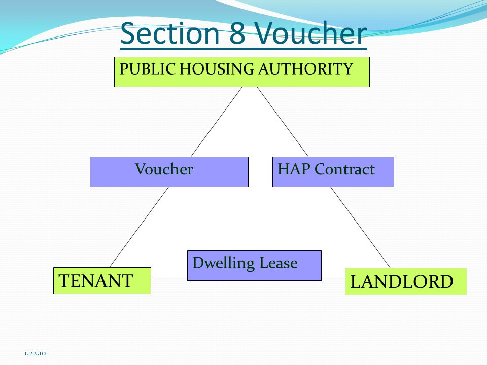 Section 8 Voucher 1.22.10 PUBLIC HOUSING AUTHORITY TENANT LANDLORD Dwelling Lease HAP Contract Voucher