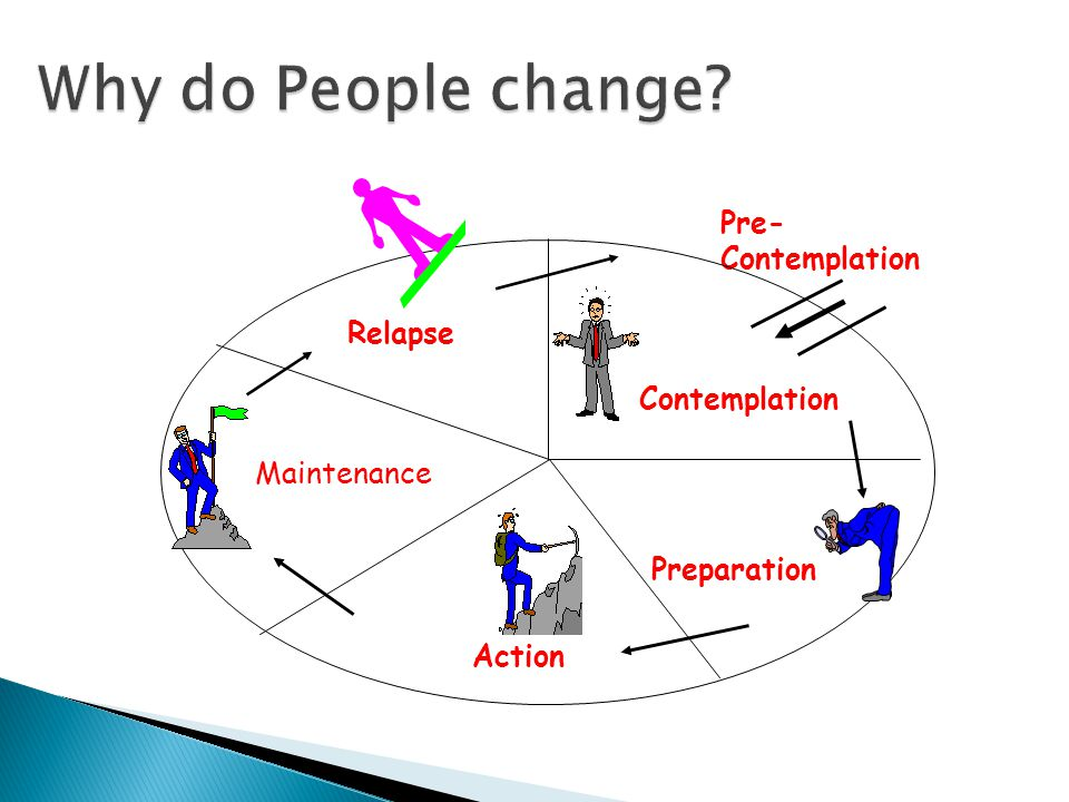 Why do People change Pre- Contemplation Contemplation Preparation Action Relapse Maintenance