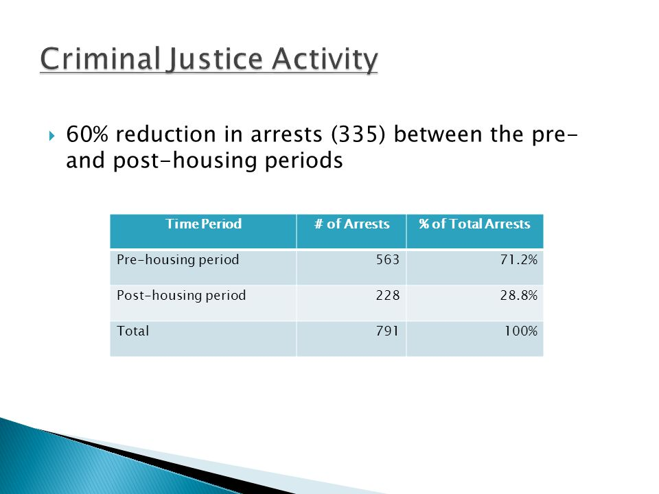  60% reduction in arrests (335) between the pre- and post-housing periods Time Period# of Arrests% of Total Arrests Pre-housing period56371.2% Post-housing period22828.8% Total791100%
