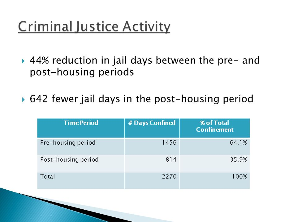  44% reduction in jail days between the pre- and post-housing periods  642 fewer jail days in the post-housing period Time Period# Days Confined% of Total Confinement Pre-housing period145664.1% Post-housing period81435.9% Total2270100%